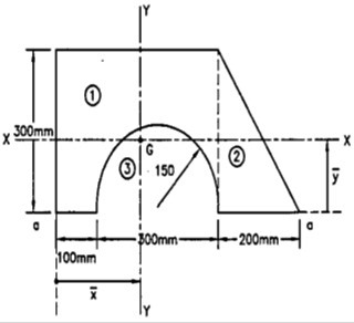 Find the moment of Inertia of an I section shown in the Fig