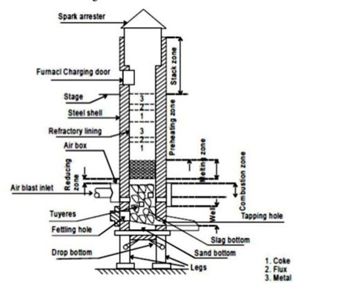 Sketch The Cupola Furnace Describe Its Construction And Working