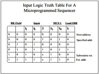 Write A Note On Micro Program Sequencer