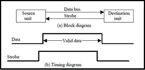 Explain asynchronous data transfer using timing diagrams or briefly the destination the cpu initiates the read operation to inform the memory which is the source to place a selected word into the data bus ccuart Images