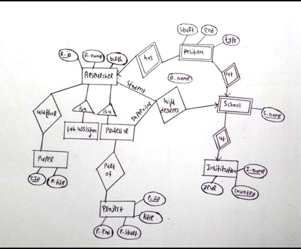 Draw An Er Diagram To Describe Activities Of A Departmental Store