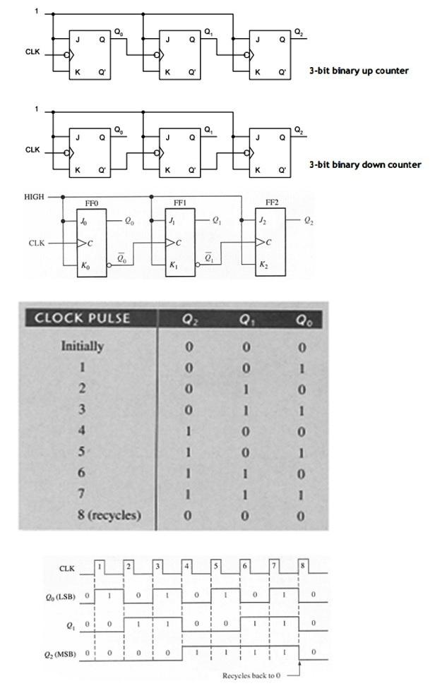 Design 3 Bit Ripple Up Counter Using Negative Edge Triggered Jk Flip Flops Also Draw The Waveforms