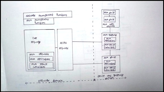 Explain ETSI M2M High-Level Architecture