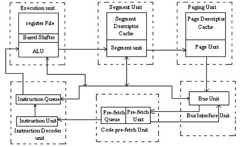 Explain the architecture of the 80386 with a neat block diagram.Prajval.in