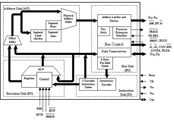 Describe the architecture of the 80286 with a neat block diagram.Prajval.in