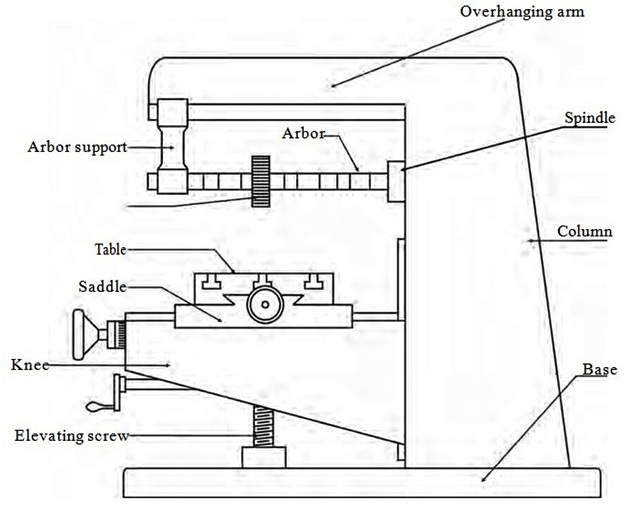 draw a neat sketch of a knee and arbor type milling machine and ...  prajval.in