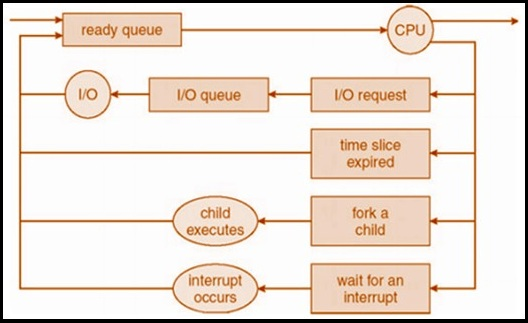 What is scheduler explain queuing diagram representation of process the process is removed forcibly from the cpu and is put back in ready queue ccuart Image collections