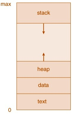 What is scheduler explain queuing diagram representation of process process ccuart Image collections